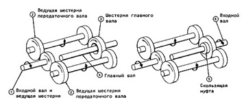 Схема передач кпп итон